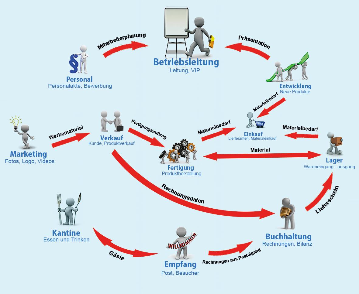Grafik: Interaktive Prozesse Lernbetrieb ARWEK